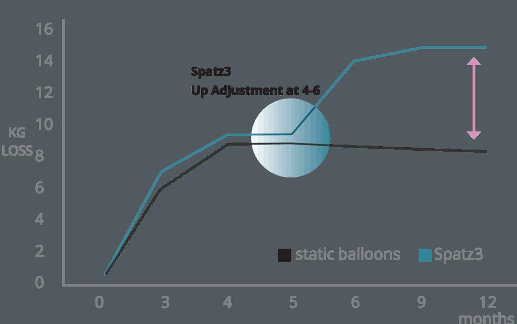 How SPATZ3 gastric balloon works?